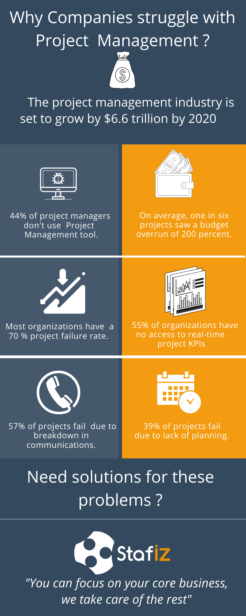 Top 10 reasons for project management failure