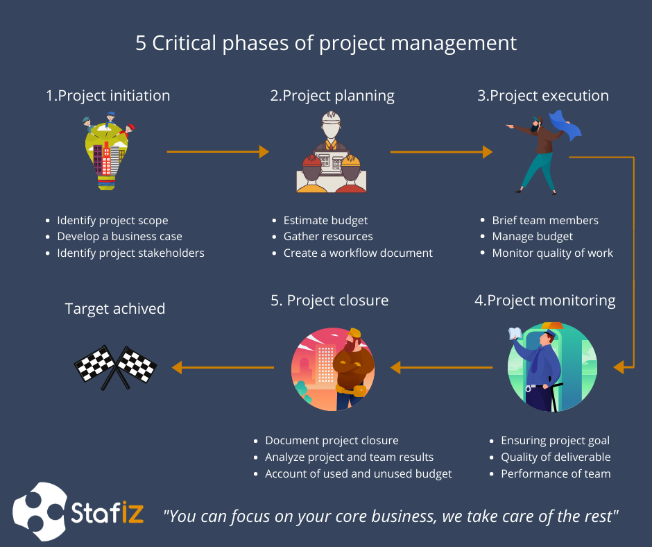 5 Critical phases of project management