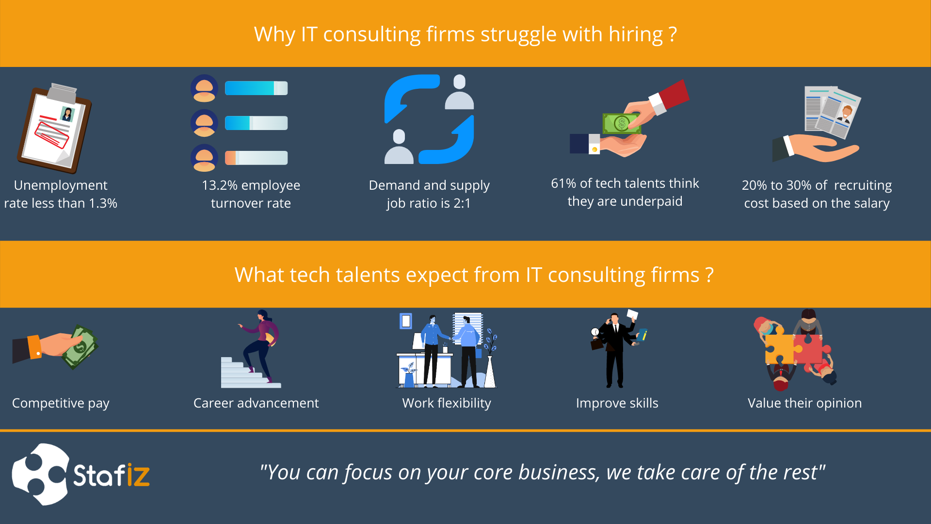 IT consultants hiring struggles