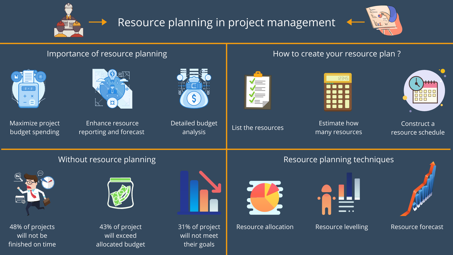 Importance of resource planning in project management